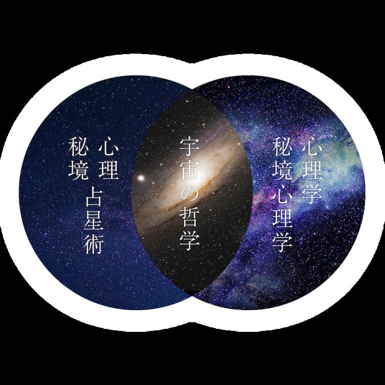 心理占星術・秘境占星術 心理学・秘境心理学 宇宙の哲学